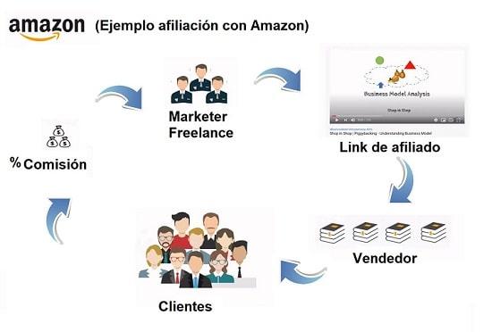 ejemplo afiliacion amazon